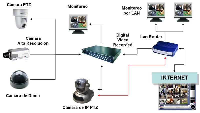 cctv cámaras ip cámaras wifi